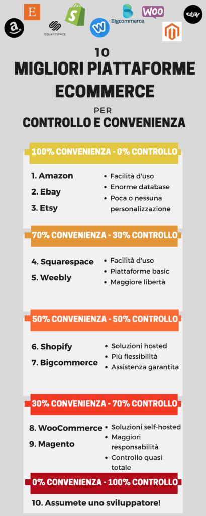 10 migliori piattaforme ecommerce
